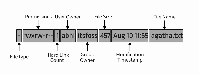Linux file permission explained with ls command