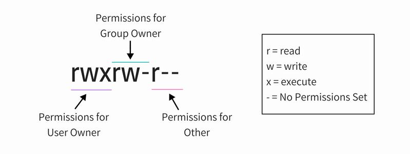Объяснение разрешения файла Linux