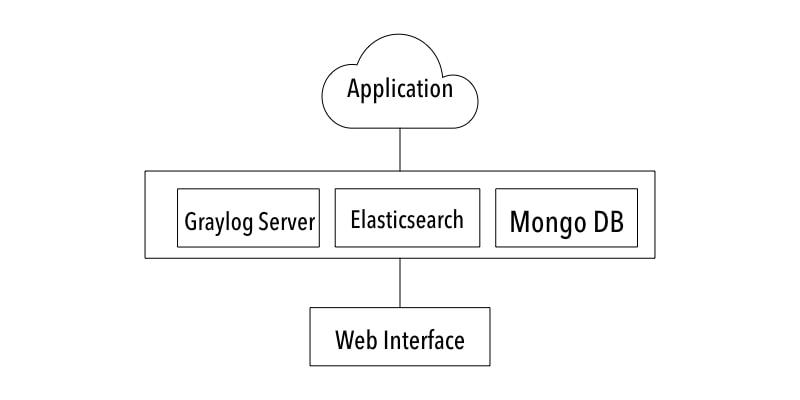 Graylog server