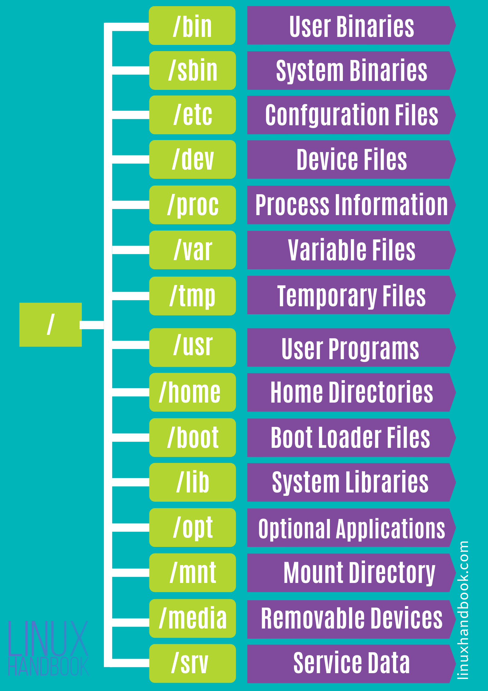 Linux System Directoies Poster