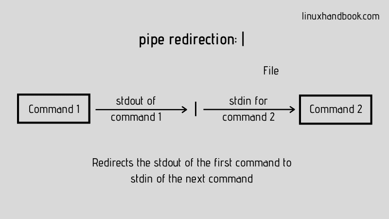 Pipe Redirection