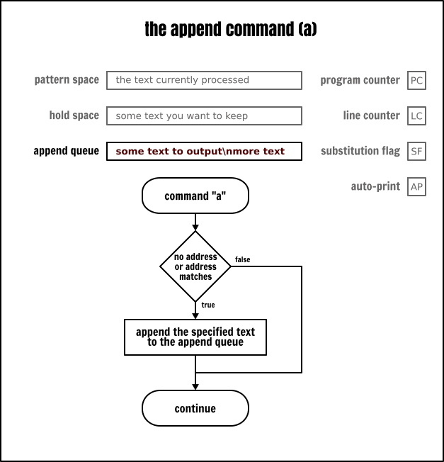 The Sed `append` command
