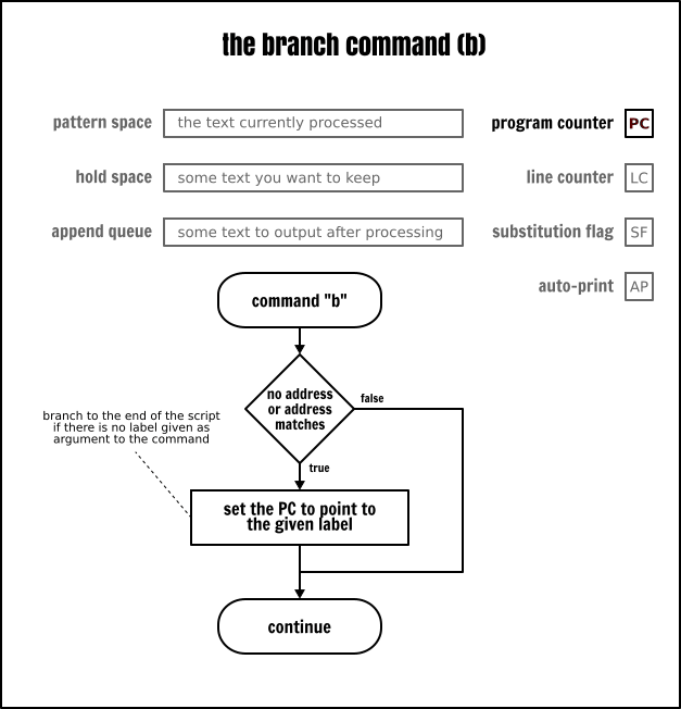 The Sed `branch` command