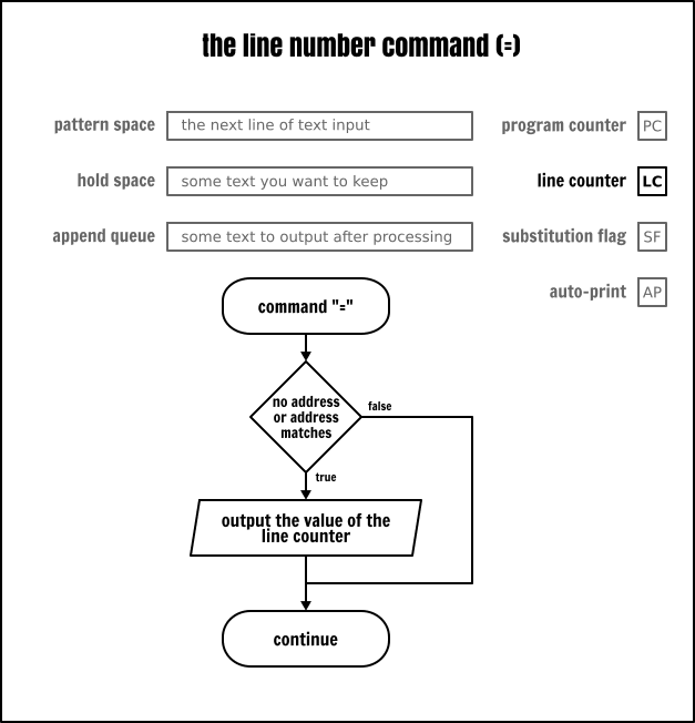 The Sed `line number` command