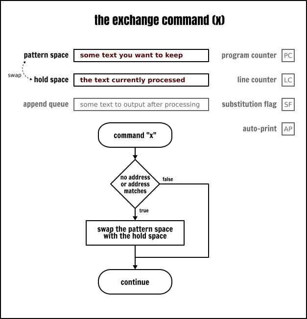 The Sed `exchange` command