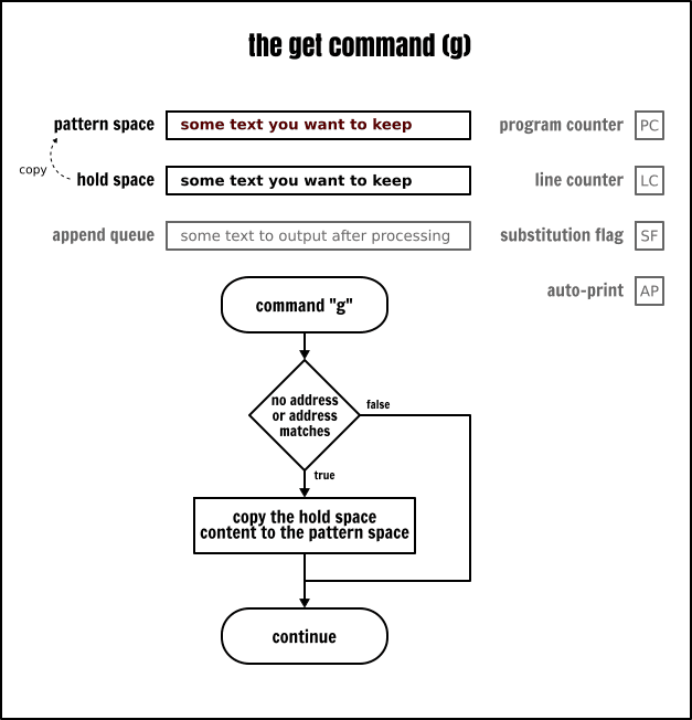 The Sed `get` command
