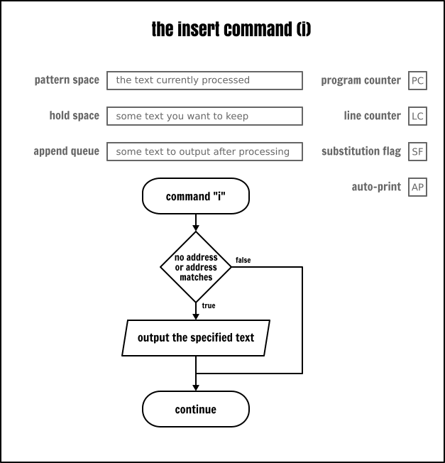 The Sed `insert` command