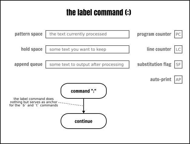 The Sed `label` command