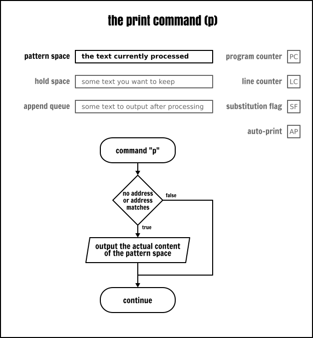 The Sed `print` command