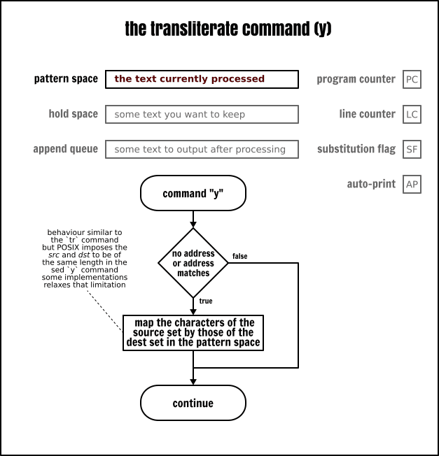 The Sed `transliterate` command