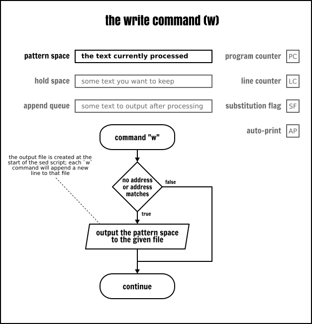 The Sed `write` command