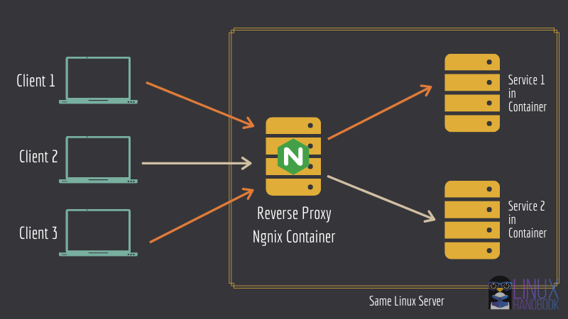 Deploying multiple web services with Nginx reverse proxy and Docker