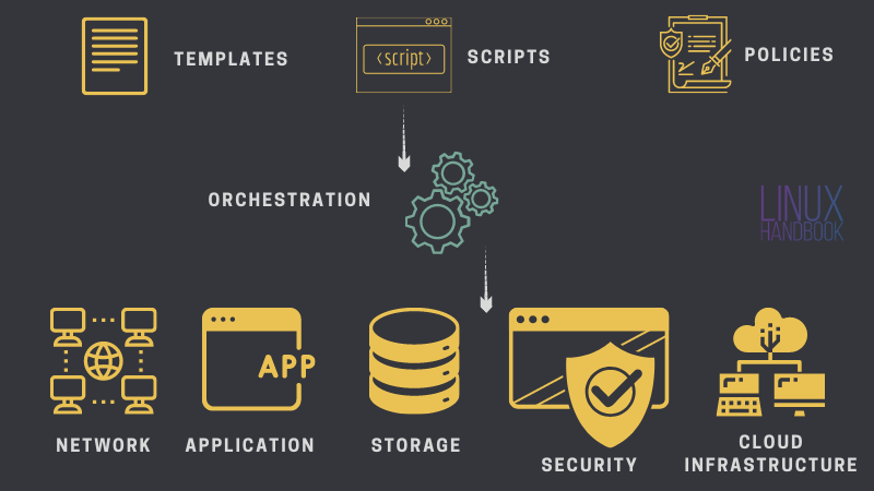 What is Orchestration in DevOps