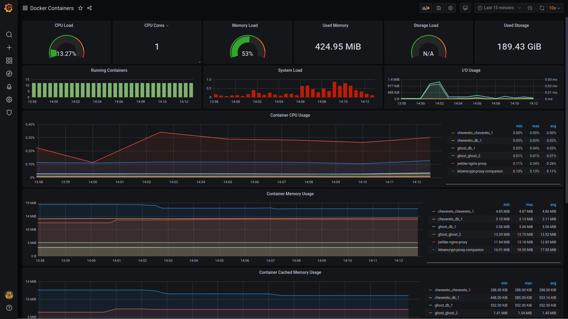 Docker container monitoring with Grafana