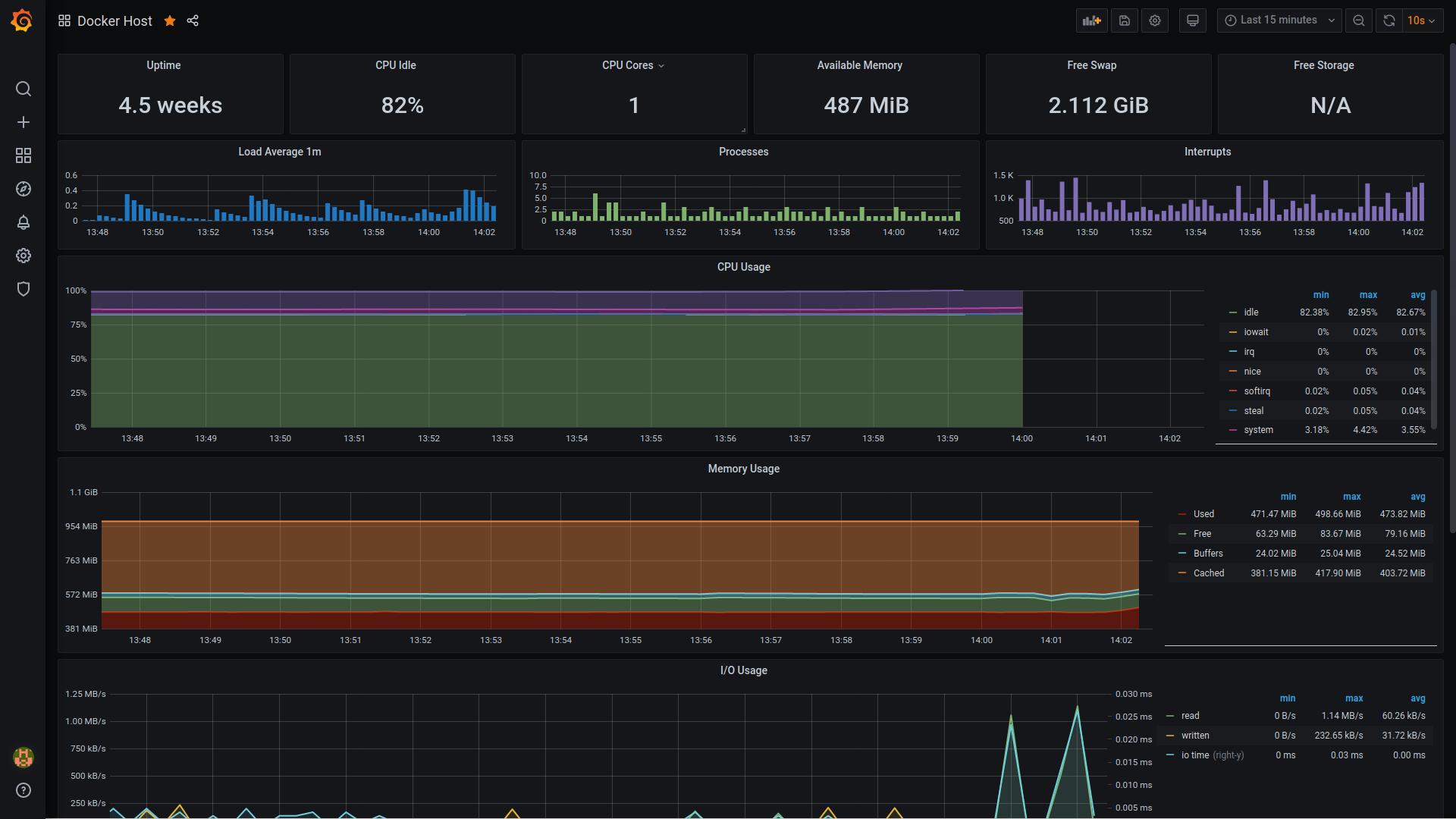 Docker host monitoring with Grafana