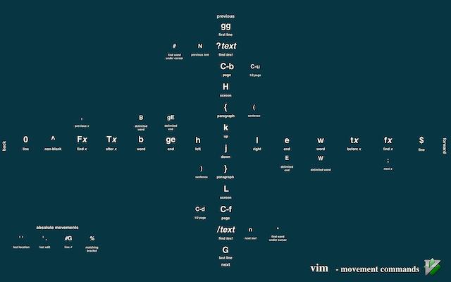 Vim cheat sheet wallpaper