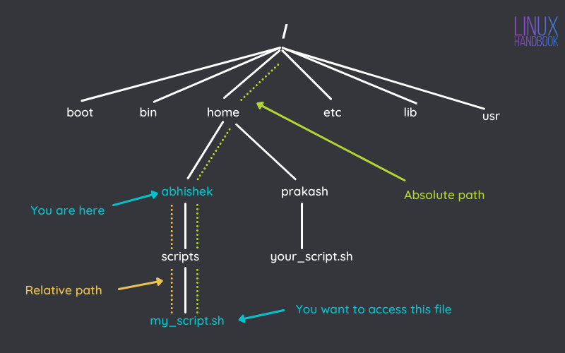 Absolute vs relative path in Linux
