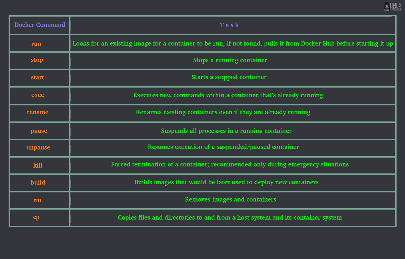 Essential Executable Docker Commands