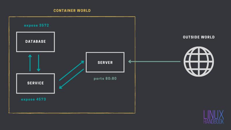 Docker expose vs pubish ports
