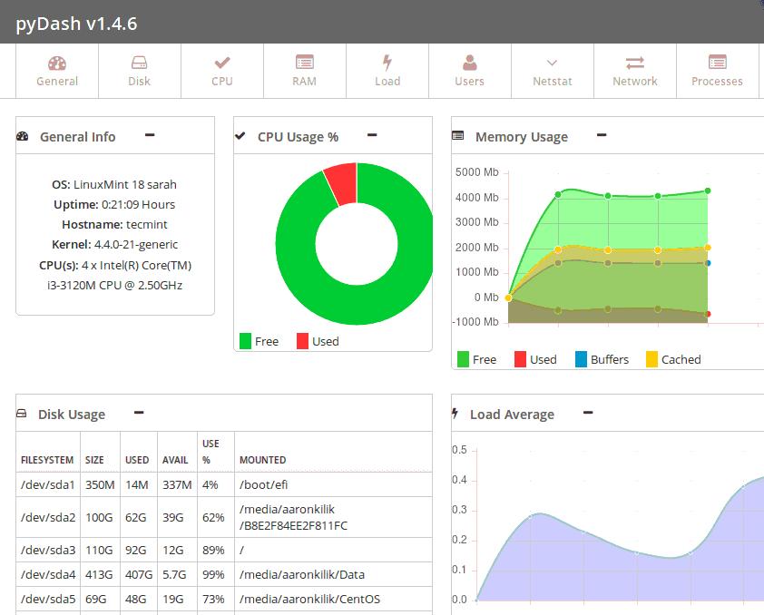 Pydash server performance overview