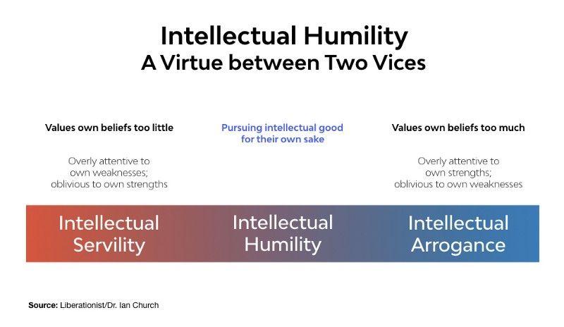 intellectual humality